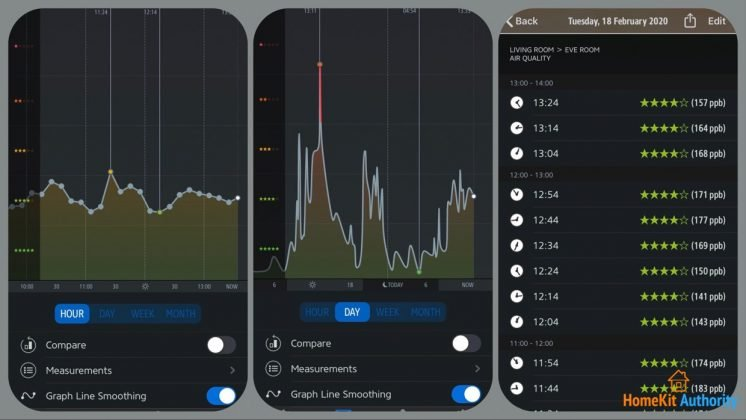 Eve app air quality readings