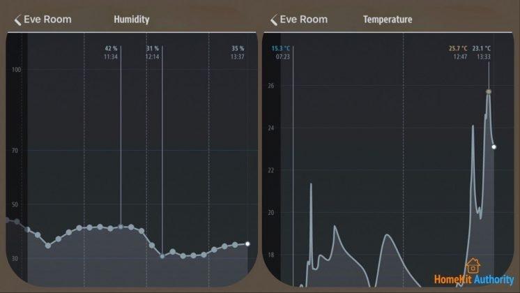 Eve app temp